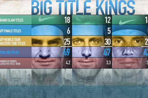 重大赛事冠军榜:费德勒扩大领先 小德紧随其后