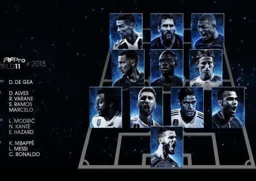 FIFA最佳阵容:C罗梅西领衔萨拉赫落选 皇马4人入围