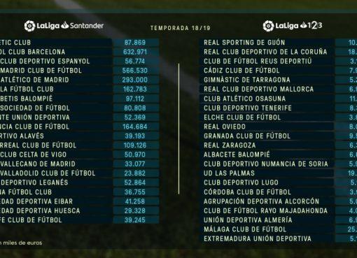 Laliga新赛季工资帽:巴萨6.33亿,皇马5.66亿