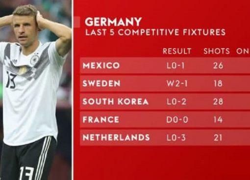 从冠军到降级危机 德国不行了?107射仅2球+铁血防守消失