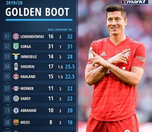 本赛季欧洲金靴排名:莱万居首,哈兰德第五