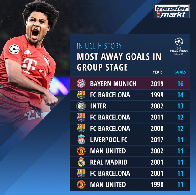 欧冠历史纪录!拜仁小组赛客场进16球,排名历史第一
