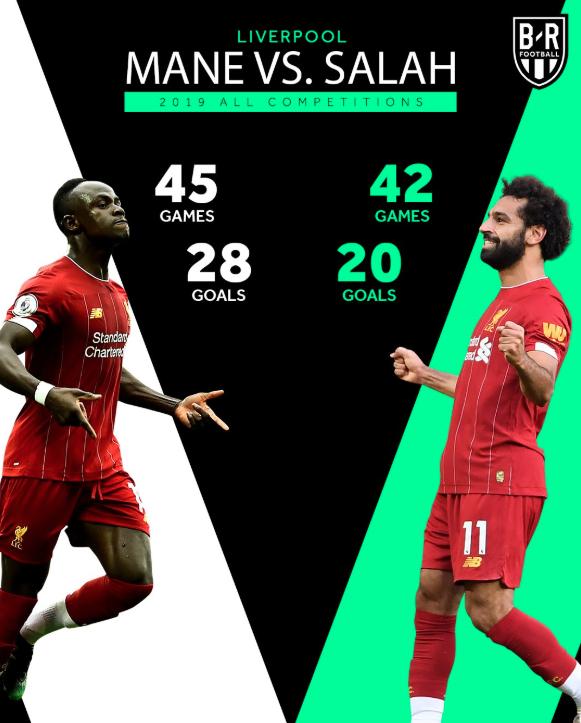 利物浦新王牌!马内2019年进球率超萨拉赫