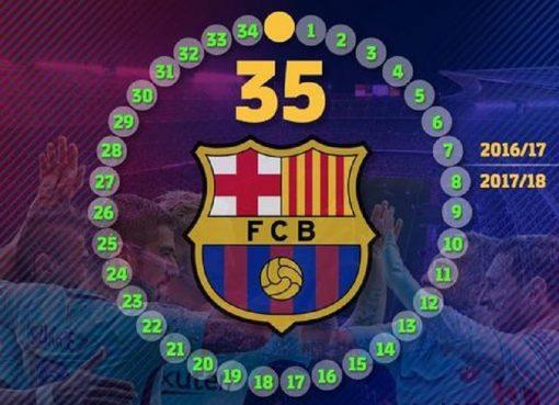 巴萨已经取得了西甲联赛连续35轮不败的成绩。
