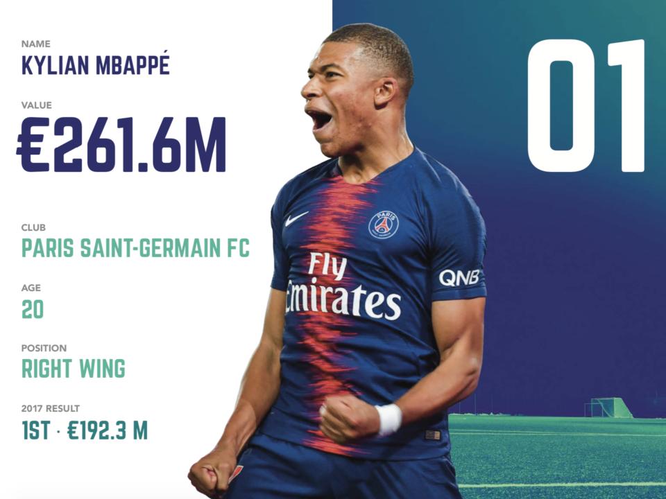 足坛U21球员身价排行:姆巴佩2.6亿欧蝉联冠军 新C罗第6